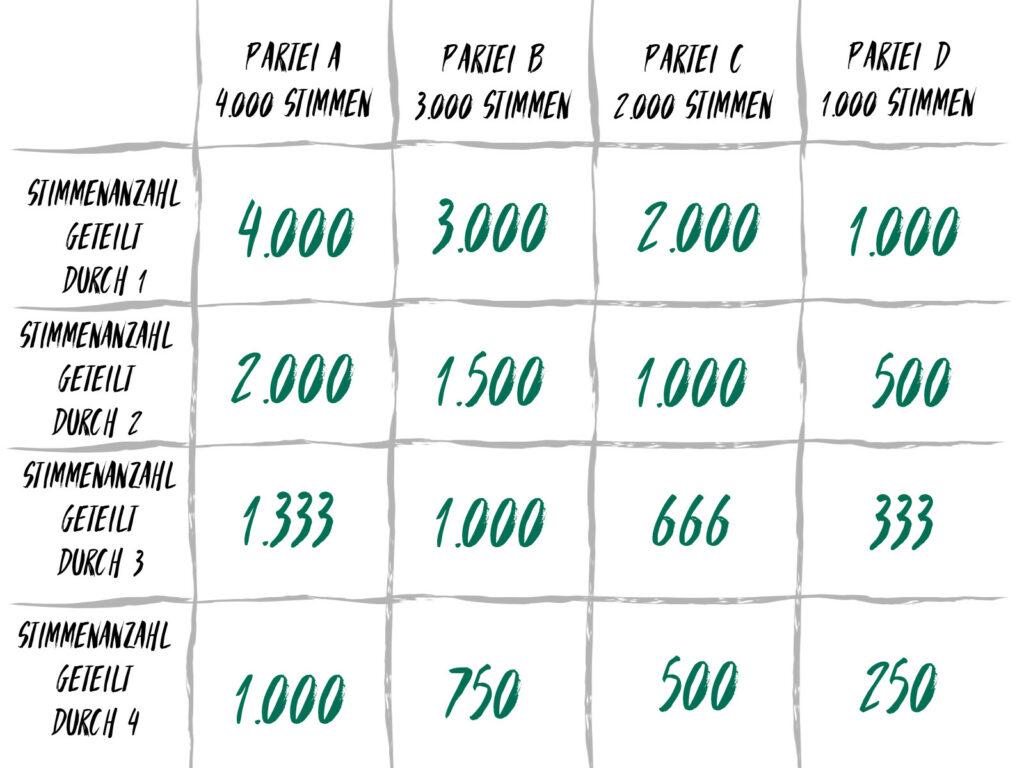 Beim Divisorverfahren nach D'Hondt werden alle Wahlergebnisse durch ganze Zahlen von 1 bis n geteilt.