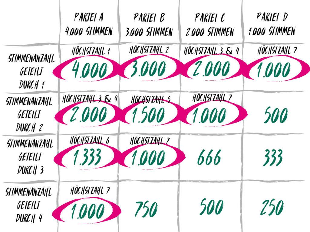 Die Ergebnisse der höchsten Zahlen sind eingekreist. Es zeigt sich, dass es zehn höchste Zahlen gibt.